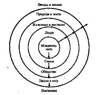 По мере расширения сознание включает все больше внешнего мира в психику и лич-ность индивидуума. Как энергетически, так и физически новорожденный организм по-добен цветку, который медленно раскрывается и открывается миру. В этом смысле ду-ша представлена при рождении, но рудиментарно. Как аспект живого существа она так-же проходит естественный процесс роста и созревания, в конце которого она становит-ся полностью отождествленной с космосом и теряет свое индивидуальное качество.