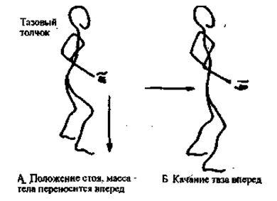 Движение и не получится, если напряжение в ногах препятствует восходящему потоку равнодействующей силы, этого не произойдет также, если напряжение в тазу тормозит его движение и мешает ему двигаться свободно